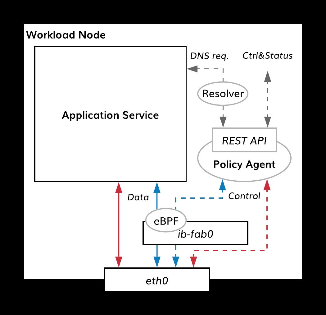 Policy Agent REST API — Bayware documentation
